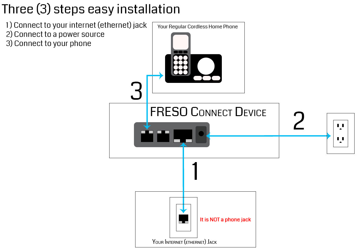 Home Phone Freso Connect Services Jack Wiring Diagram If Your Connection Is Limited To Wi Fi Please Choose One Of The Following Options